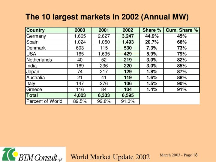 The 10 largest markets in 2002 (Annual MW)