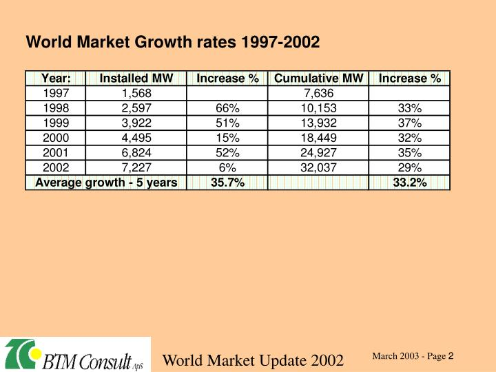 World Market Growth rates 1997-2002