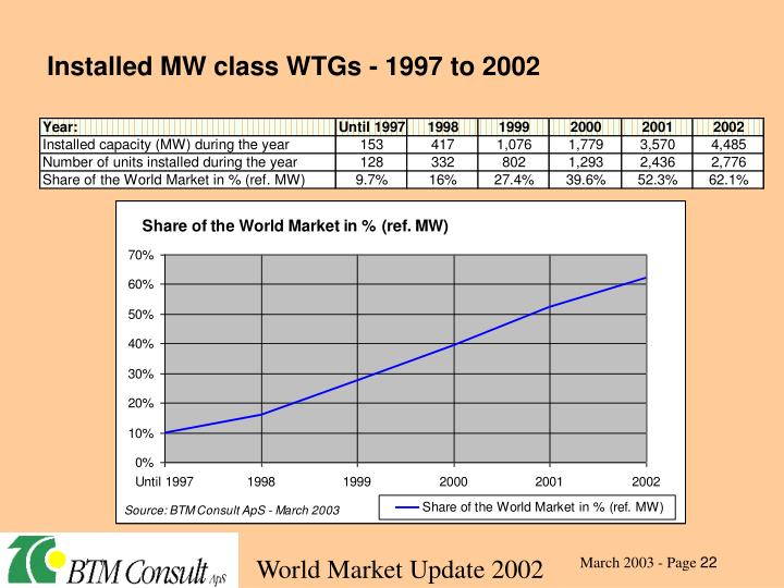 Installed MW class WTGs - 1997 to 2002