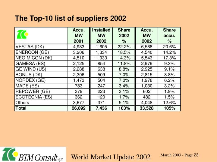 The Top-10 list of suppliers 2002