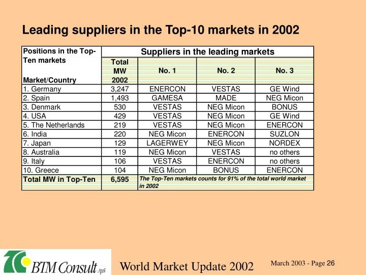 Leading suppliers in the Top-10 markets in 2002