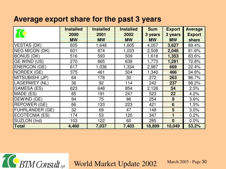 Average export share for the past 3 years