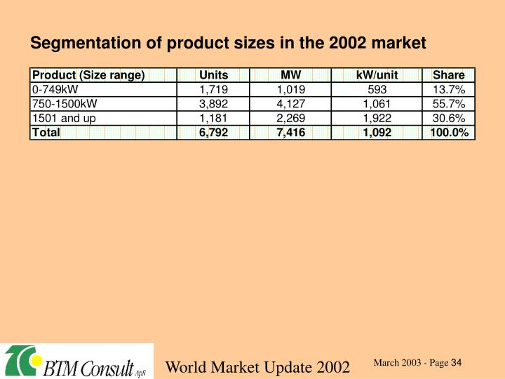 Segmentation of product sizes in the 2002 market