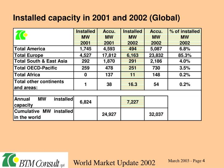 Installed capacity in 2001 and 2002 (Global)