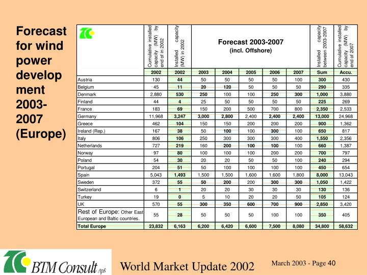 Forecast for wind power development 2003-2007 (Europe)