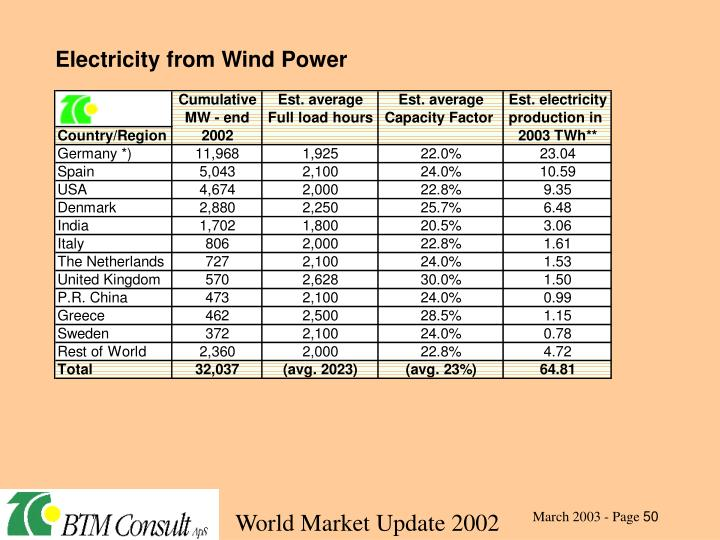 Electricity from Wind Power
