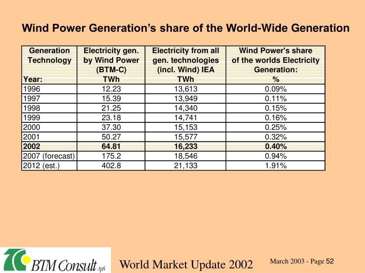 Wind Power Generation's share of the World-Wide Generation