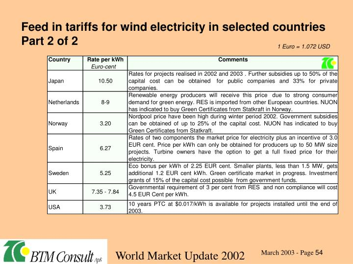 Feed in tariffs for wind electricity in selected countries