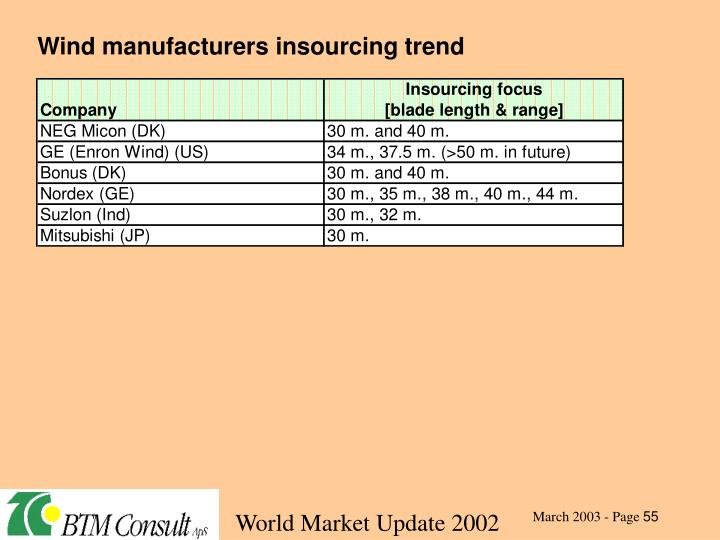 Wind manufacturers insourcing trend