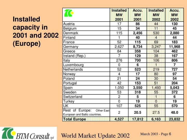 Installed capacity in 2001 and 2002 (Europe)