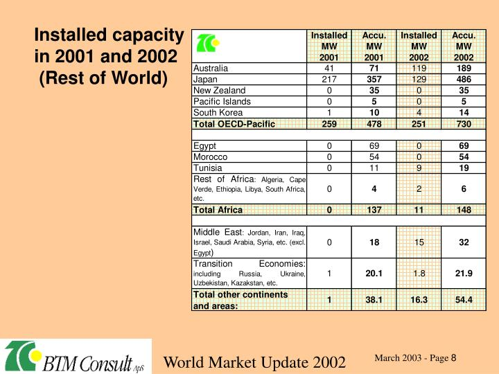 Installed capacity in 2001 and 2002