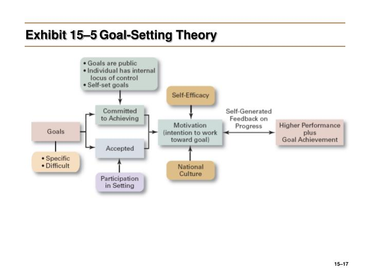 goal setting theory in the workplace Of course, factors such as the size of your team and working environment will have an impact on what works in terms of how you approach goal-setting as a whole, but it is indisputable that setting goals is an important practice to enforce in the workplace and will gain results.