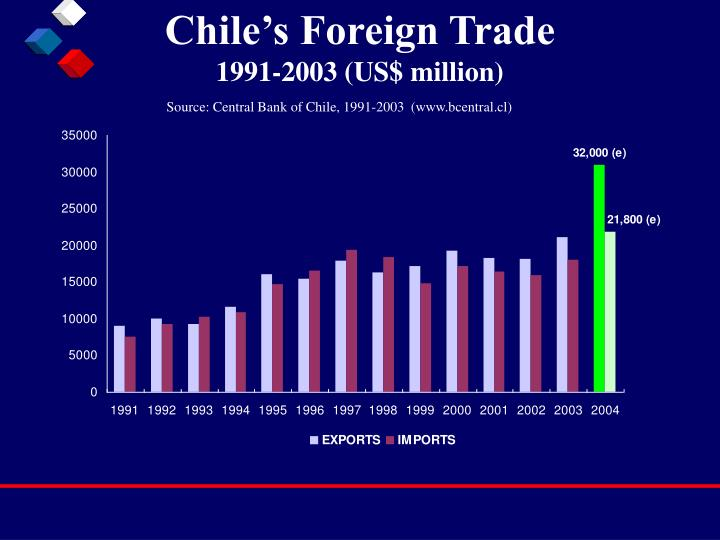 Chile's Foreign Trade