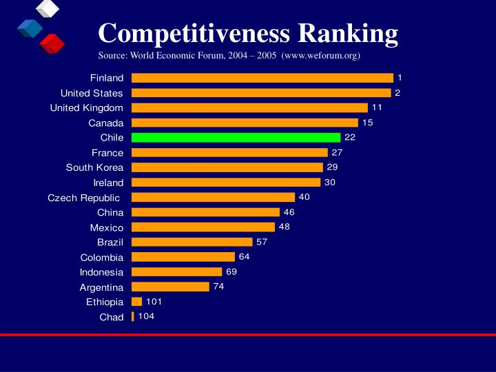 Competitiveness Ranking