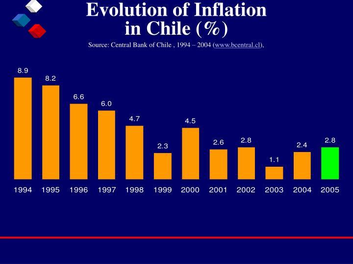 Evolution of Inflation