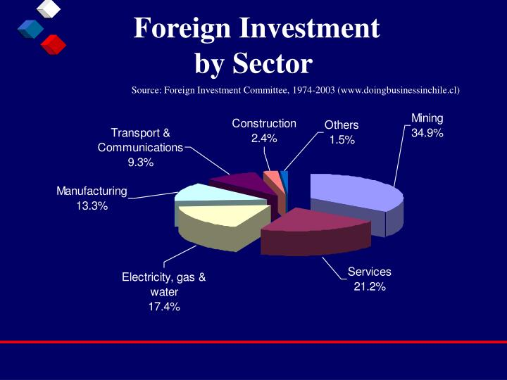 Foreign Investment