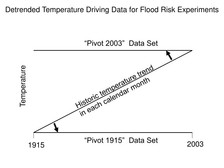 Detrended Temperature Driving Data for Flood Risk Experiments