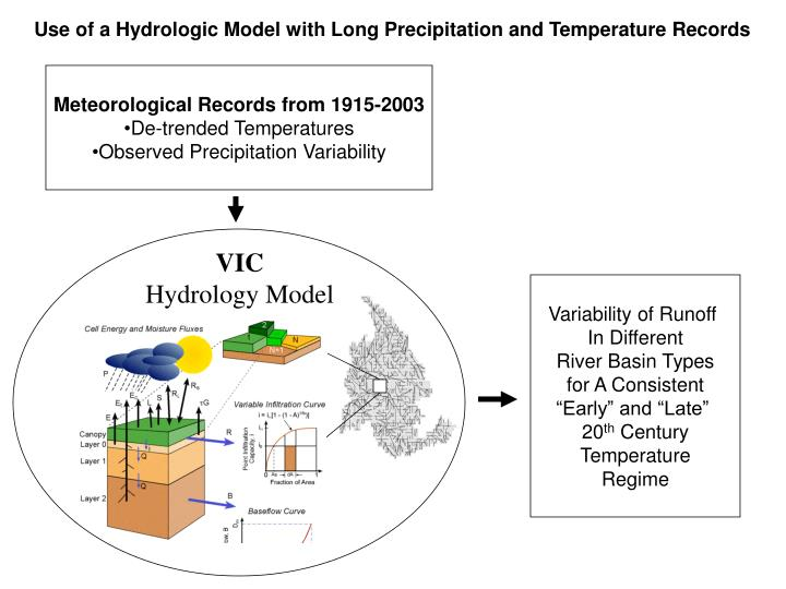 Use of a Hydrologic Model with Long Precipitation and Temperature Records