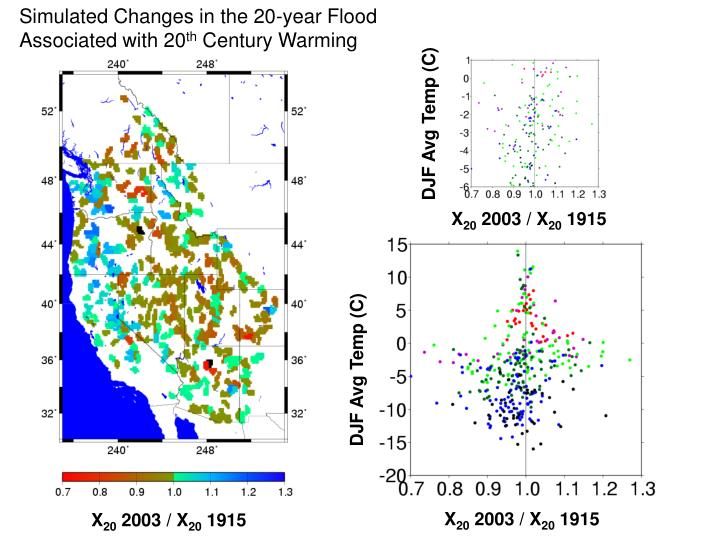 Simulated Changes in the 20-year Flood Associated with 20