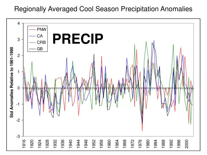 Regionally Averaged Cool Season Precipitation Anomalies