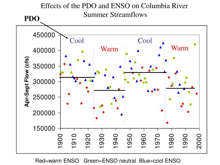 Effects of the PDO and ENSO on Columbia River