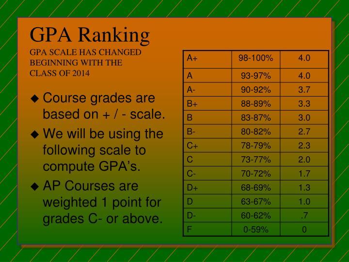 GPA Ranking