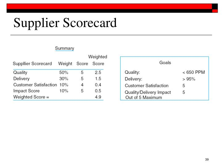 metalcraft supplier scorecard Metalcraft supplier scorecard the following analysis breaks down the strength and weaknesses of metalcraft's on the basis of the different business functions that utilize the scorecard.