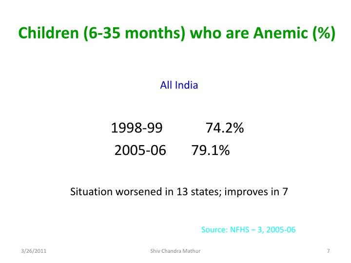 Children (6-35 months) who are Anemic (%)