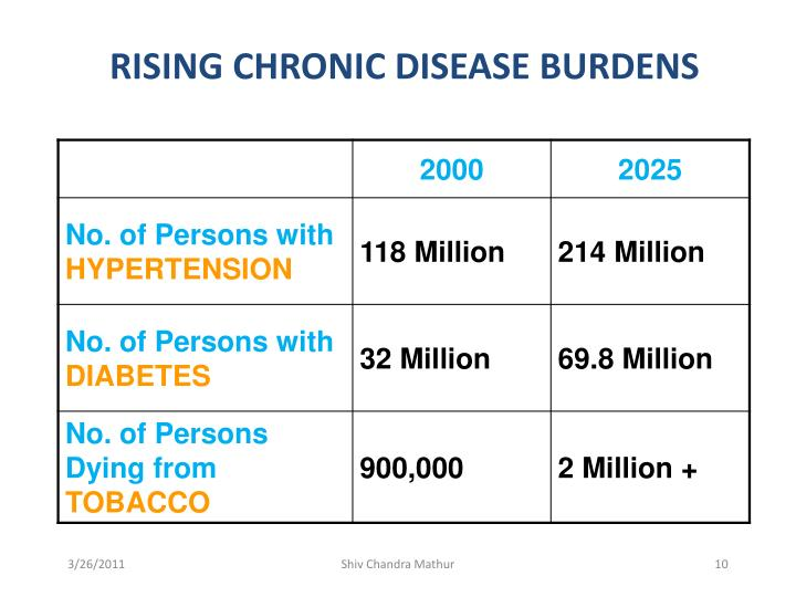 RISING CHRONIC DISEASE BURDENS
