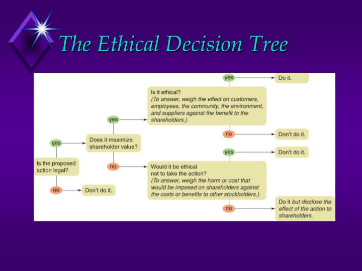 The Ethical Decision Tree