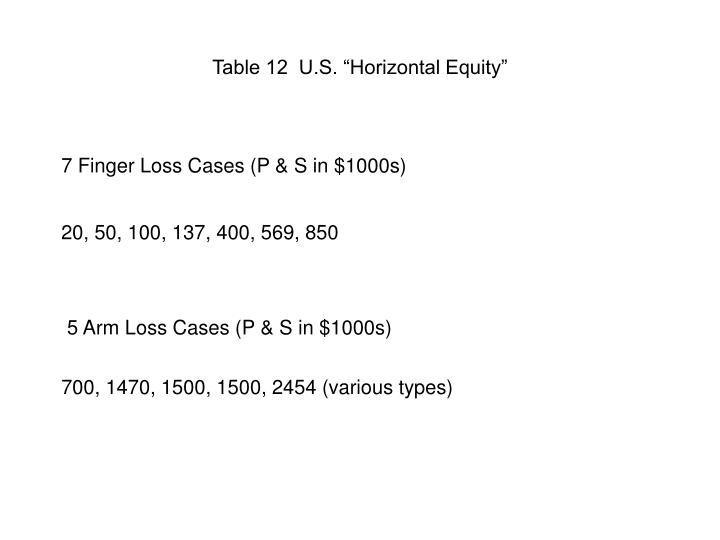 "Table 12  U.S. ""Horizontal Equity"""