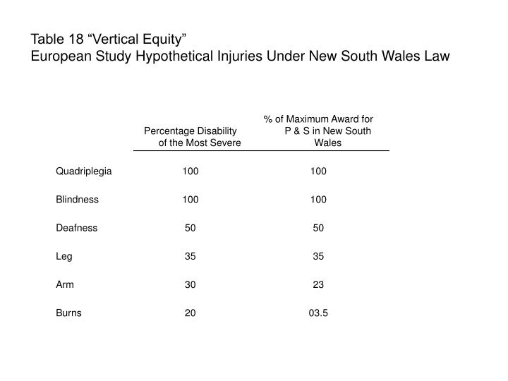 """Table 18 """"Vertical Equity"""""""