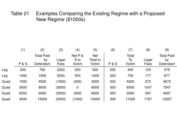 Table 21     Examples Comparing the Existing Regime with a Proposed