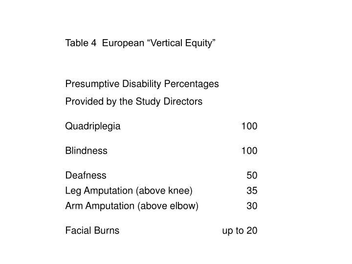 "Table 4  European ""Vertical Equity"""
