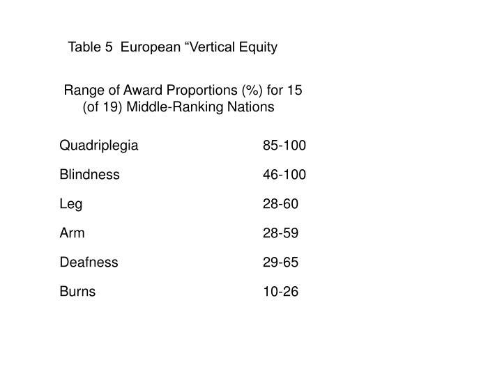 "Table 5  European ""Vertical Equity"