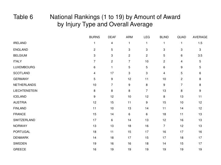 Table 6          National Rankings (1 to 19) by Amount of Award