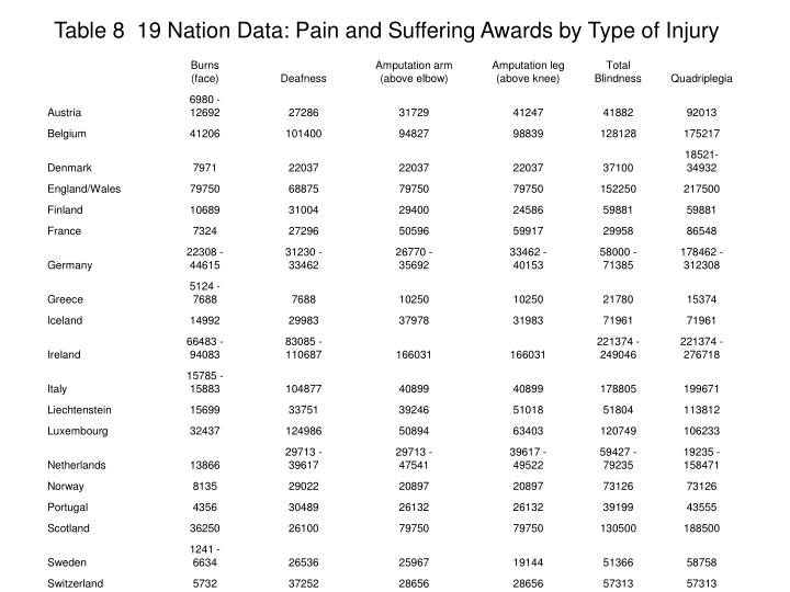Table 8  19 Nation Data: Pain and Suffering Awards by Type of Injury