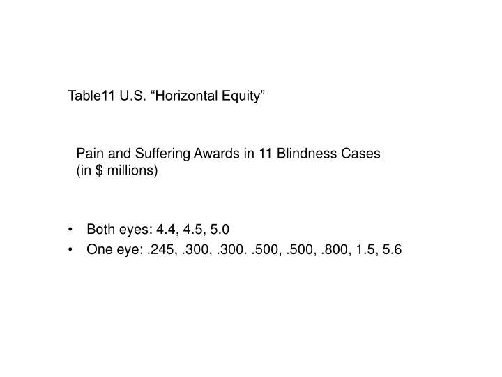 "Table11 U.S. ""Horizontal Equity"""