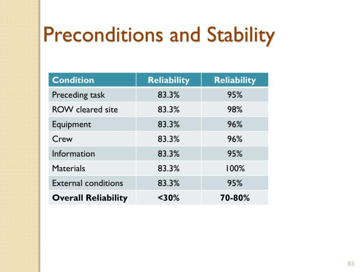 Preconditions and Stability