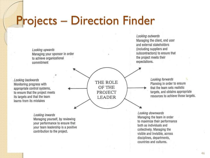 Projects – Direction Finder