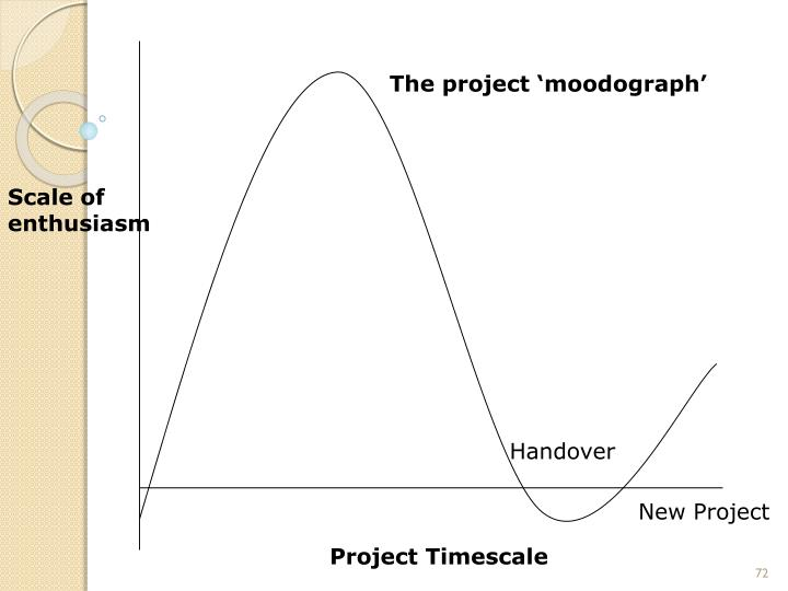 The project 'moodograph'