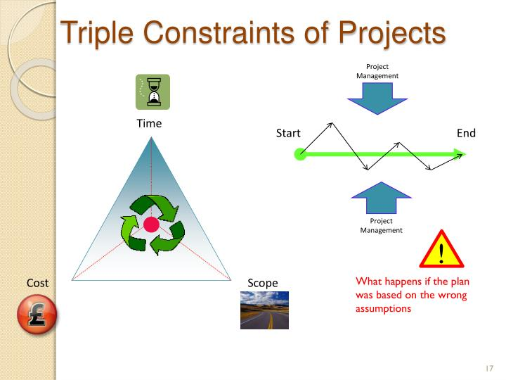 Triple Constraints of Projects