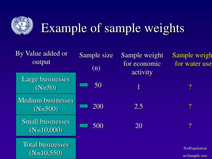 Example of sample weights