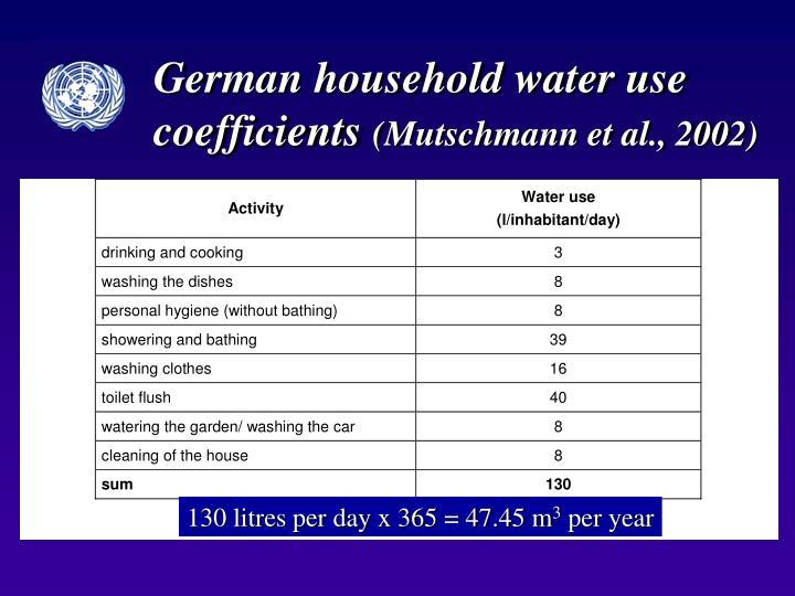 German household water use coefficients