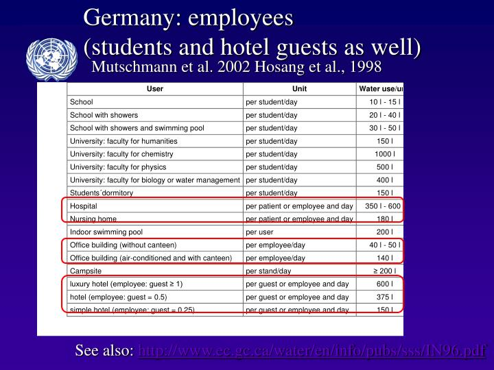 Germany: employees