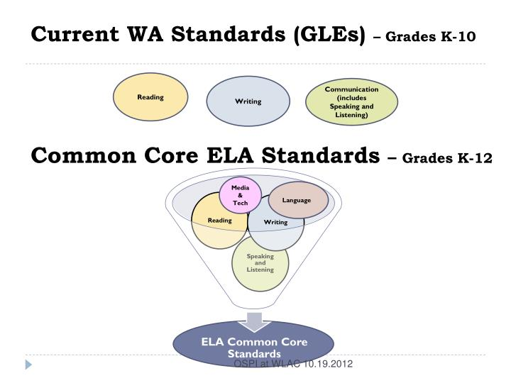 Current WA Standards (GLEs)