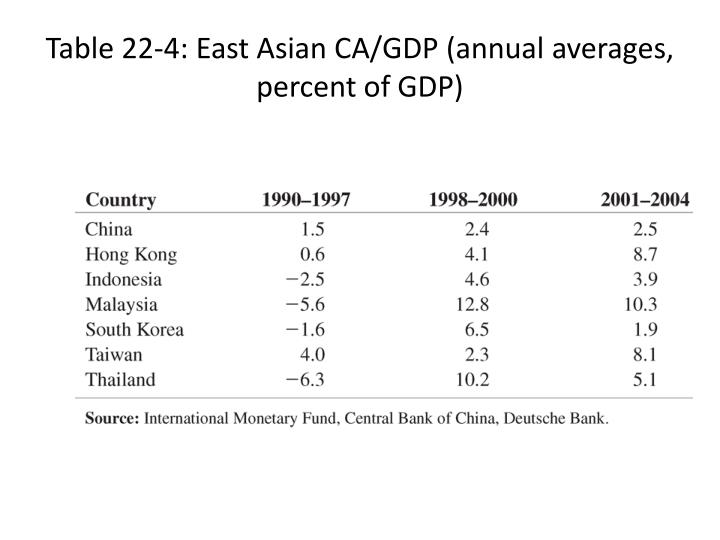Table 22-4: East Asian CA/GDP (annual averages, percent of GDP)