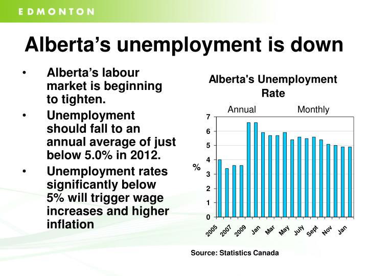 Alberta's unemployment is down