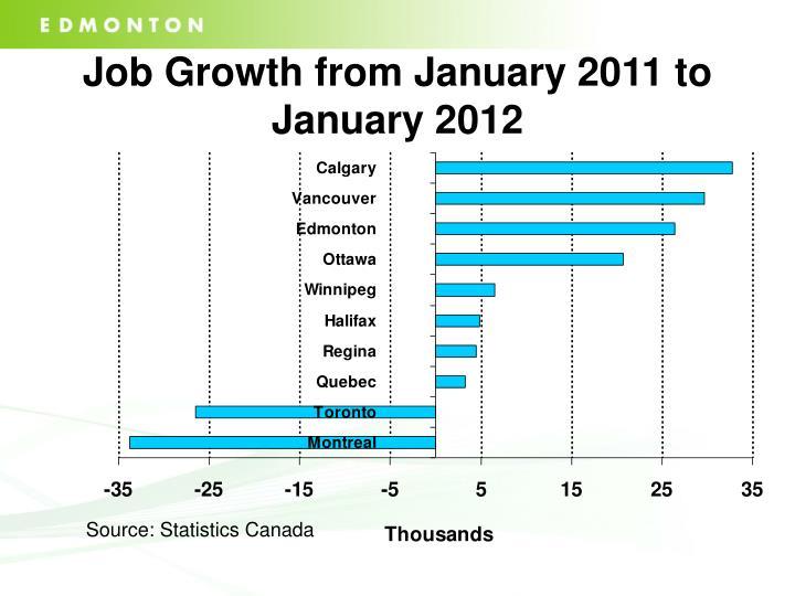Job Growth from January 2011 to January 2012