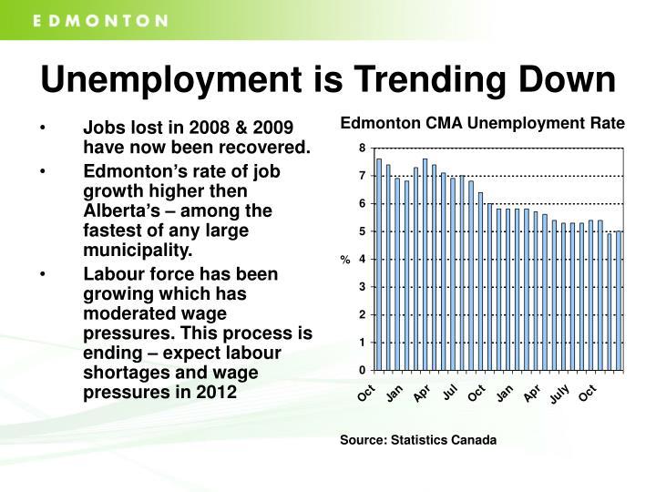 Unemployment is Trending Down